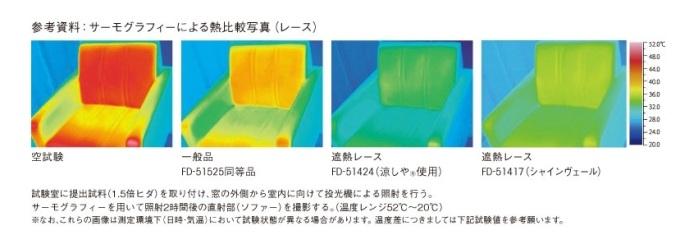 実験結果では確かに通常のレースより熱を遮る効果が表れています。